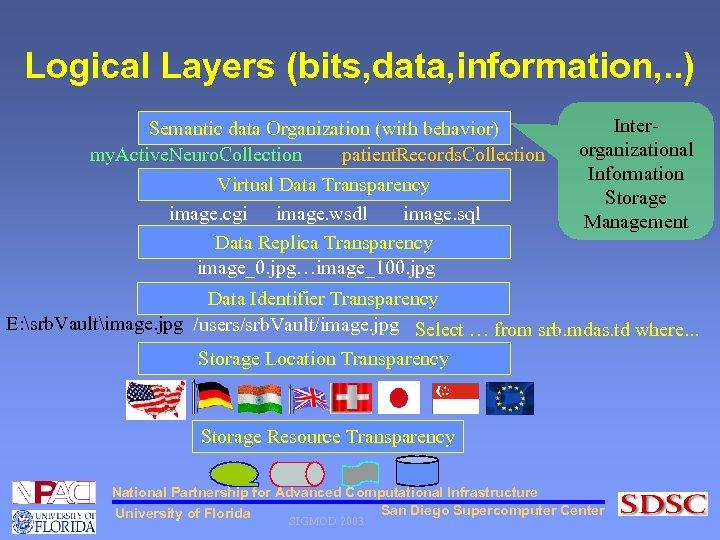 Logical Layers (bits, data, information, . . ) Semantic data Organization (with behavior) my.