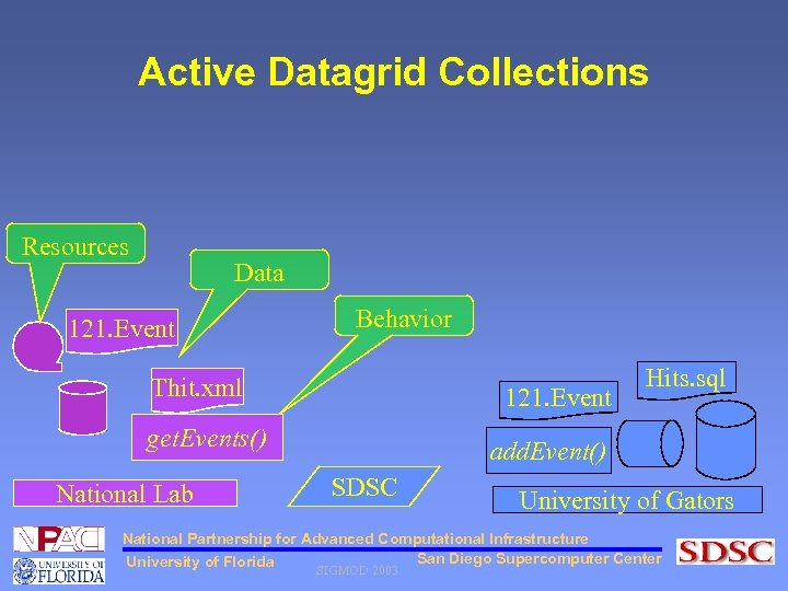 Active Datagrid Collections Resources Data 121. Event Behavior Thit. xml 121. Event get. Events()
