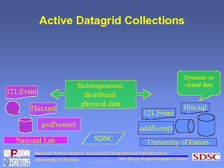 Active Datagrid Collections 121. Event Thit. xml Heterogeneous, distributed physical data 121. Event get.