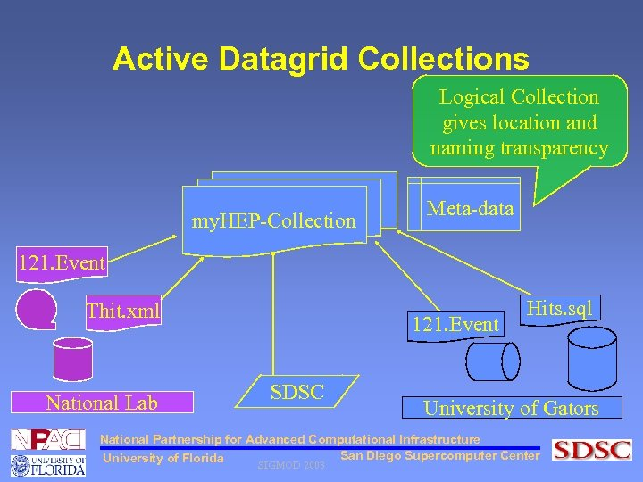 Active Datagrid Collections Logical Collection gives location and naming transparency my. HEP-Collection Meta-data 121.