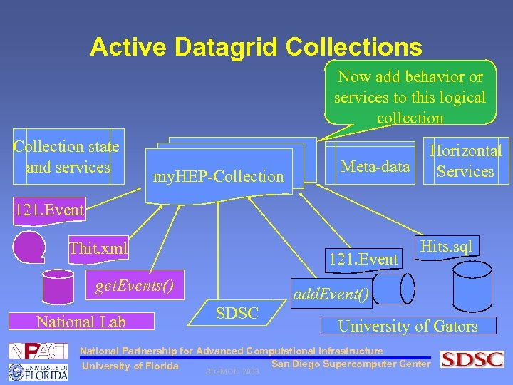 Active Datagrid Collections Now add behavior or services to this logical collection Collection state