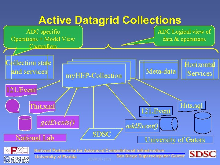 Active Datagrid Collections ADC Logical view of data & operations ADC specific Operations +