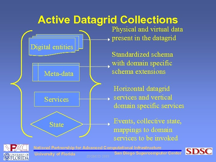 Active Datagrid Collections Physical and virtual data present in the datagrid Digital entities Standardized