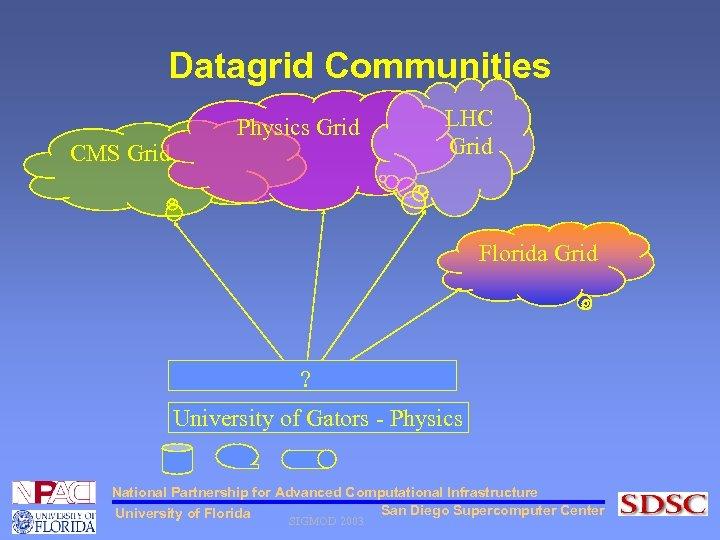 Datagrid Communities CMS Grid Physics Grid LHC Grid Florida Grid ? University of Gators