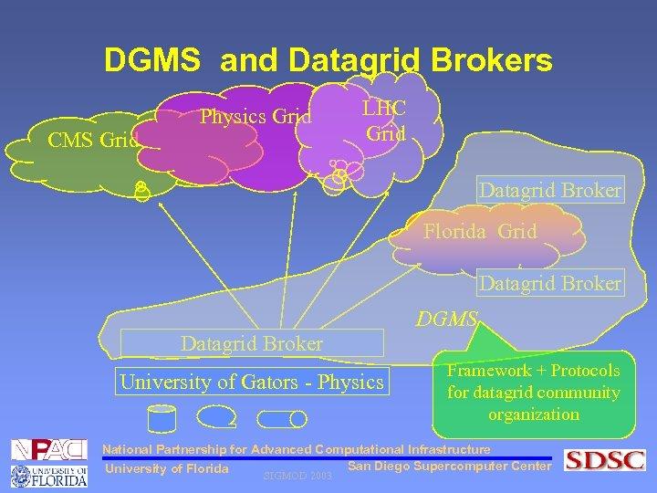 DGMS and Datagrid Brokers CMS Grid Physics Grid LHC Grid Datagrid Broker Florida Grid
