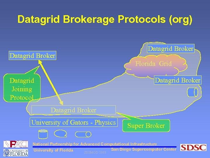 Datagrid Brokerage Protocols (org) Datagrid Broker Florida Grid Datagrid Broker Datagrid Joining Protocol Datagrid