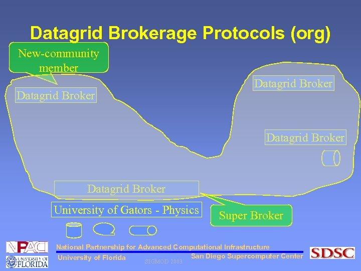 Datagrid Brokerage Protocols (org) New-community member Datagrid Broker University of Gators - Physics Super