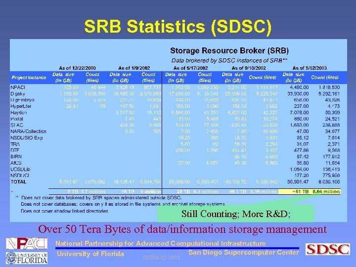 SRB Statistics (SDSC) Still Counting; More R&D; Over 50 Tera Bytes of data/information storage