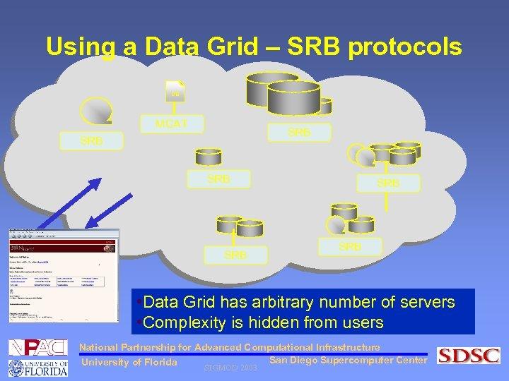 Using a Data Grid – SRB protocols DB MCAT SRB SRB SRB • Data