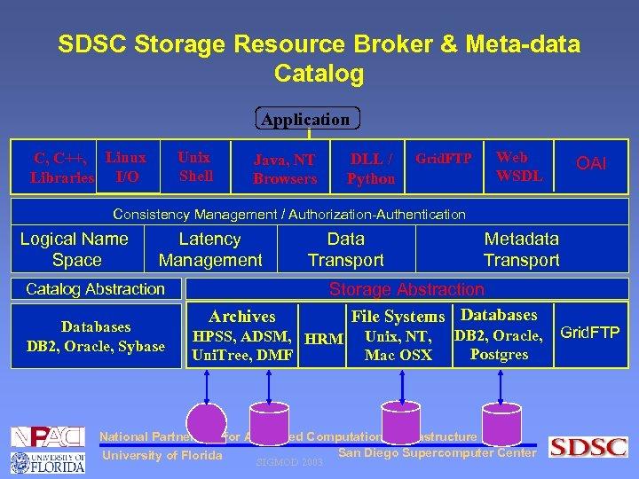 SDSC Storage Resource Broker & Meta-data Catalog Application Unix Shell C, C++, Linux Libraries