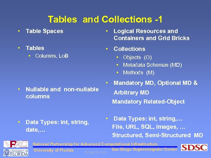 Tables and Collections -1 • Table Spaces • Logical Resources and Containers and Grid