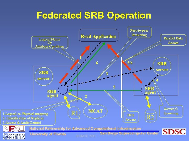 Federated SRB Operation Read Application Logical Name Or Attribute Condition Peer-to-peer Brokering Parallel Data