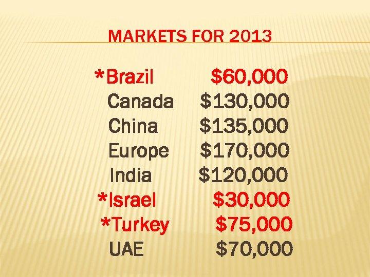 MARKETS FOR 2013 *Brazil Canada China Europe India *Israel *Turkey UAE $60, 000 $135,