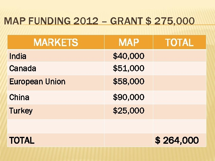 MAP FUNDING 2012 – GRANT $ 275, 000 MARKETS MAP India Canada $40, 000