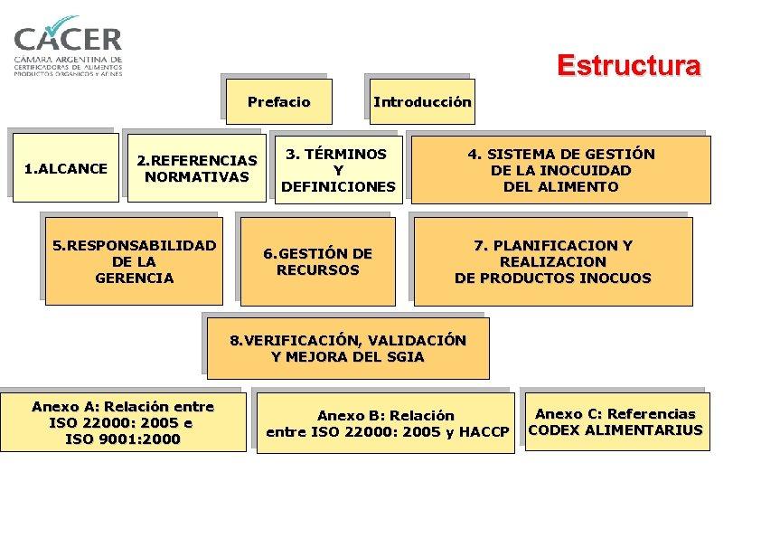 Estructura Prefacio 1. ALCANCE 2. REFERENCIAS NORMATIVAS 5. RESPONSABILIDAD DE LA GERENCIA Introducción 3.
