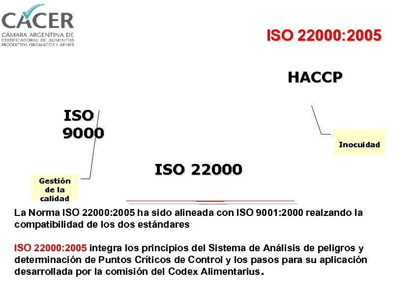 ISO 22000: 2005 HACCP ISO 9000 Gestión de la calidad Inocuidad ISO 22000 La