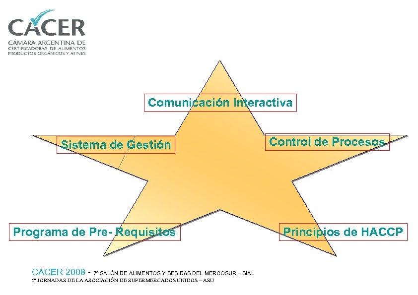 Comunicación Interactiva Sistema de Gestión Programa de Pre- Requisitos CACER 2008 - 7º SALÓN
