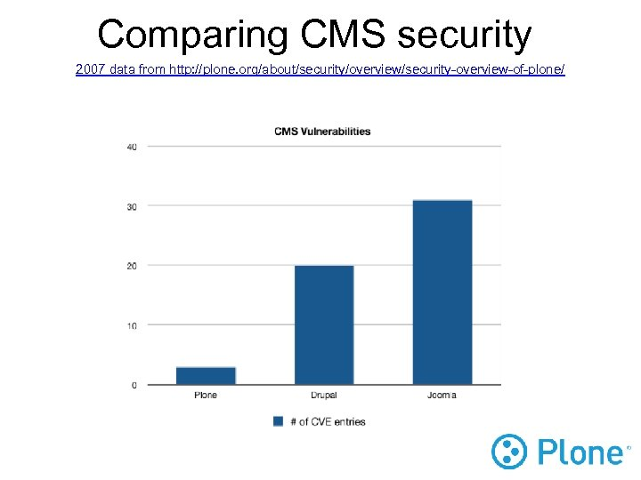 Comparing CMS security 2007 data from http: //plone. org/about/security/overview/security-overview-of-plone/