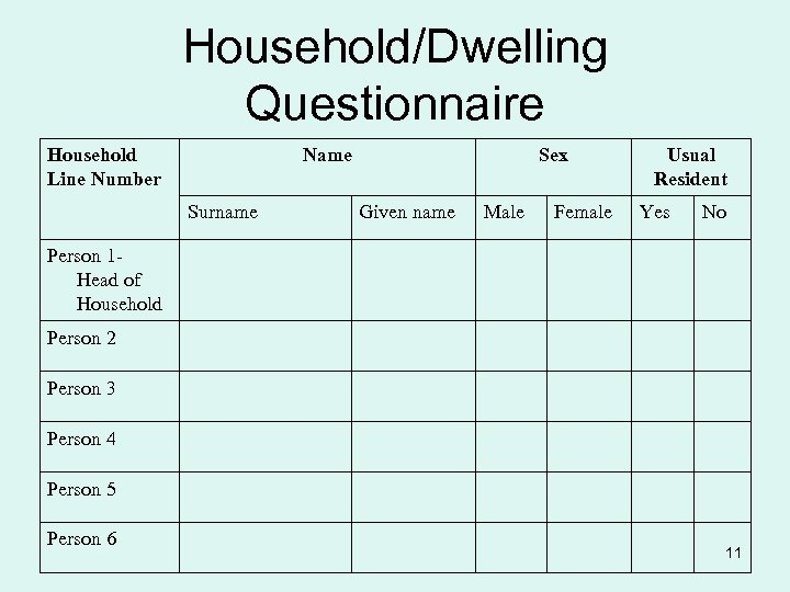 Household/Dwelling Questionnaire Household Line Number Name Surname Sex Given name Male Female Usual Resident