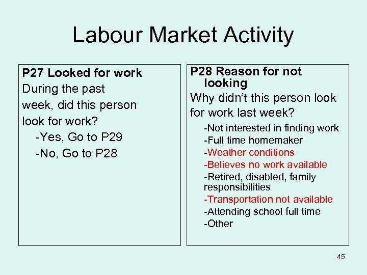 Labour Market Activity P 27 Looked for work During the past week, did this