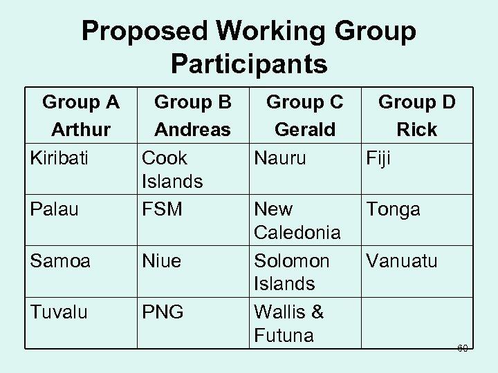 Proposed Working Group Participants Group A Arthur Kiribati Palau Group B Andreas Cook Islands