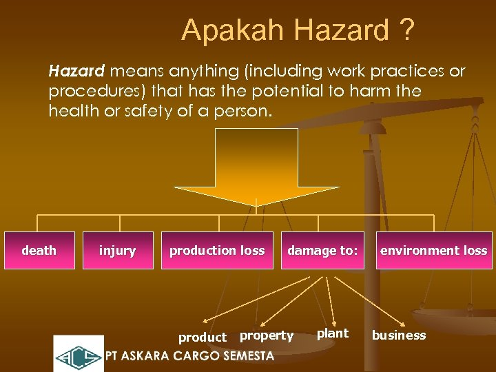 Apakah Hazard ? Hazard means anything (including work practices or procedures) that has the