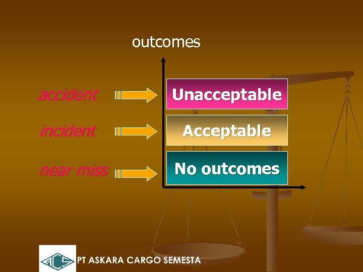 outcomes accident Unacceptable incident Acceptable near miss No outcomes