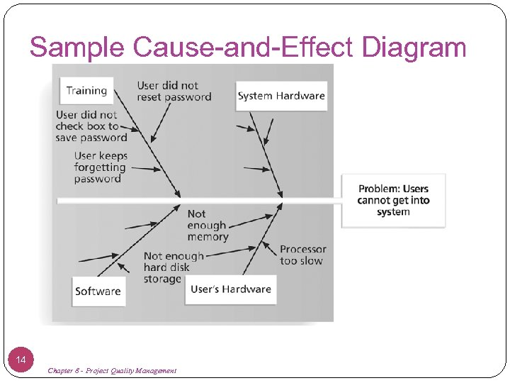 Sample Cause-and-Effect Diagram 14 Chapter 8 - Project Quality Management
