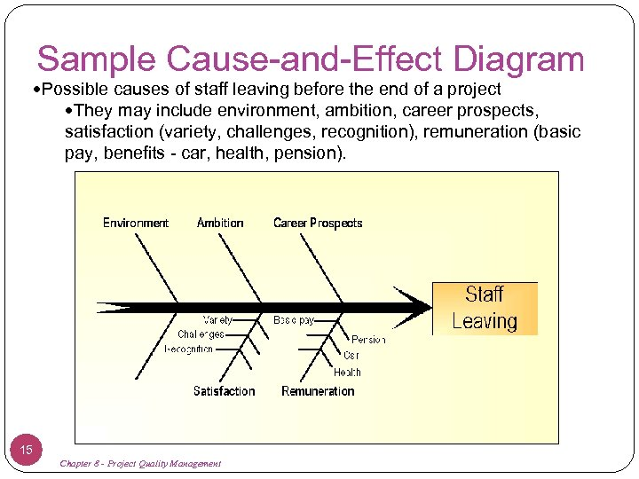 Sample Cause-and-Effect Diagram Possible causes of staff leaving before the end of a project
