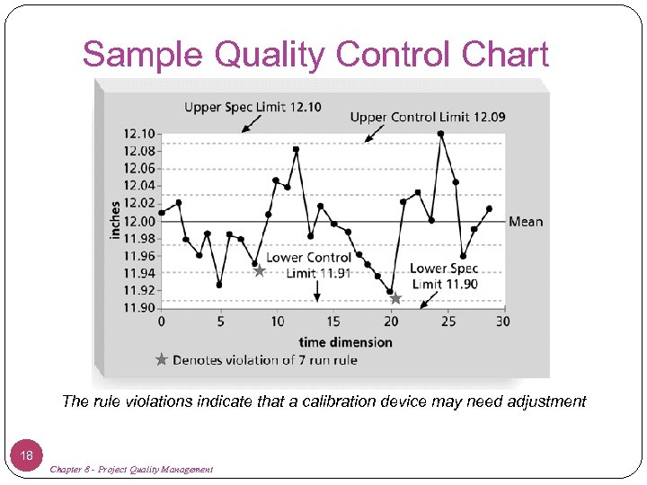 Sample Quality Control Chart The rule violations indicate that a calibration device may need