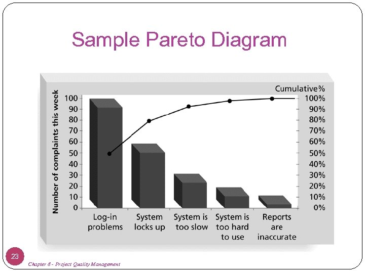 Sample Pareto Diagram 23 Chapter 8 - Project Quality Management