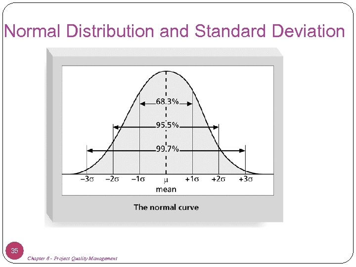 Normal Distribution and Standard Deviation 35 Chapter 8 - Project Quality Management