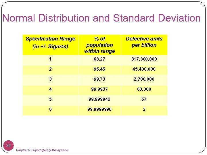 Normal Distribution and Standard Deviation Specification Range (in +/- Sigmas) % of population within