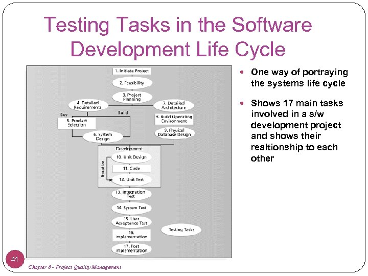 Testing Tasks in the Software Development Life Cycle One way of portraying the systems