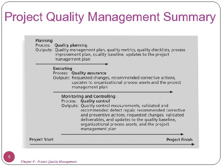 Project Quality Management Summary 6 Chapter 8 - Project Quality Management