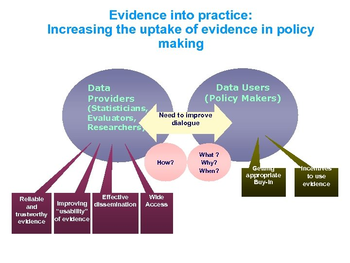 Evidence into practice: Increasing the uptake of evidence in policy making Data Users (Policy