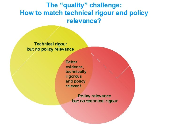 """The """"quality"""" challenge: How to match technical rigour and policy relevance? Technical rigour but"""
