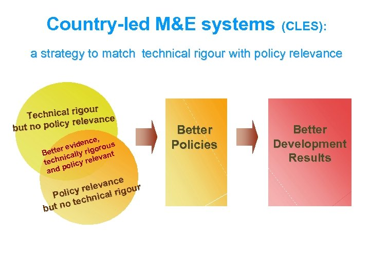Country-led M&E systems (CLES): a strategy to match technical rigour with policy relevance rigour