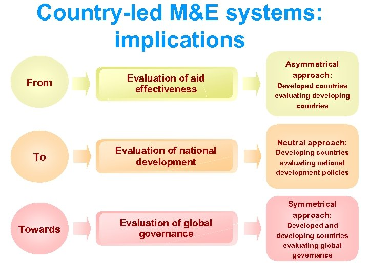 Country-led M&E systems: implications From To Towards Evaluation of aid effectiveness Evaluation of national