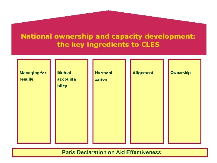 National ownership and capacity development: the key ingredients to CLES Managing for Mutual Harmoni