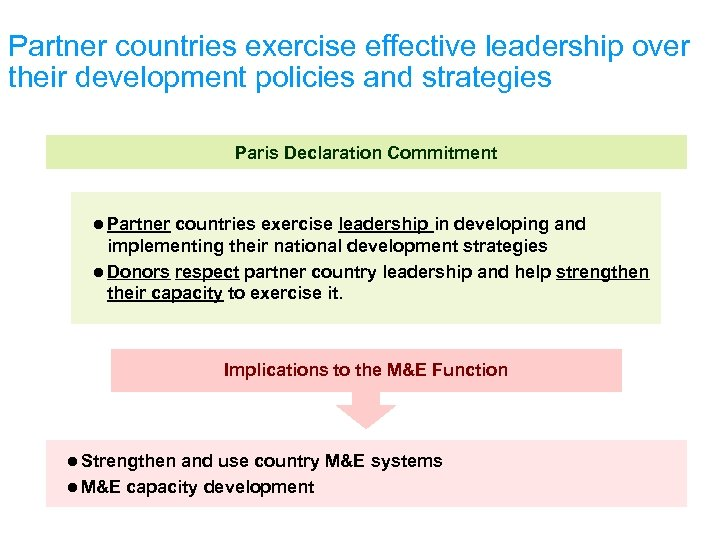 Partner countries exercise effective leadership over their development policies and strategies Paris Declaration Commitment