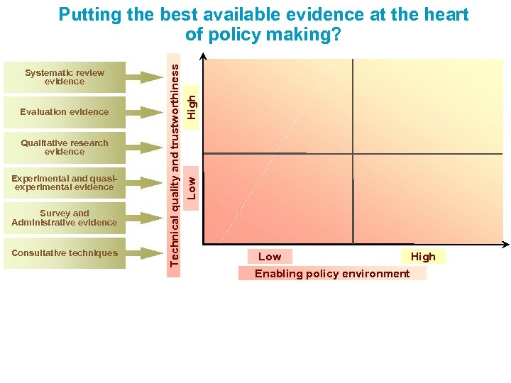 Qualitative research evidence Experimental and quasiexperimental evidence Survey and Administrative evidence Consultative techniques High