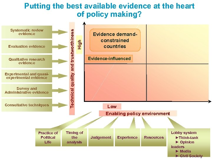 Evaluation evidence Qualitative research evidence Experimental and quasiexperimental evidence Survey and Administrative evidence Consultative