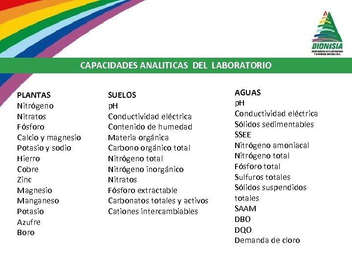 CAPACIDADES ANALITICAS DEL LABORATORIO PLANTAS Nitrógeno Nitratos Fósforo Calcio y magnesio Potasio y sodio