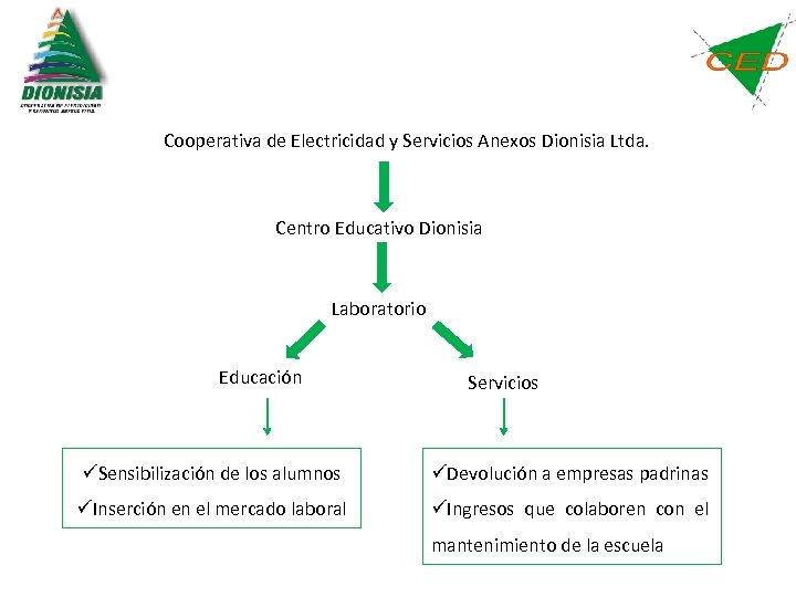 Cooperativa de Electricidad y Servicios Anexos Dionisia Ltda. Centro Educativo Dionisia Laboratorio Educación Servicios