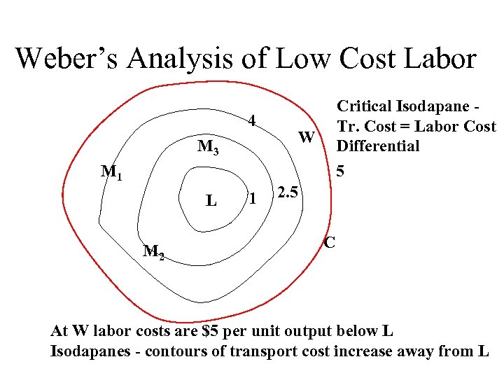 Weber's Analysis of Low Cost Labor 4 W M 3 M 1 L M