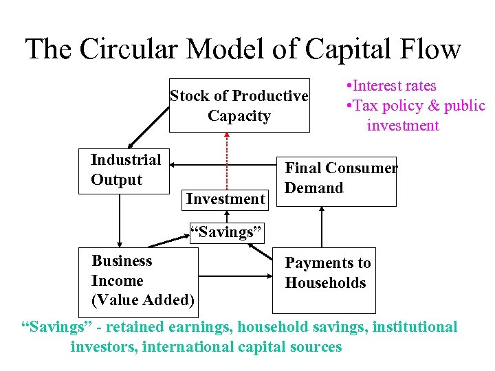 The Circular Model of Capital Flow Stock of Productive Capacity Industrial Output Investment •