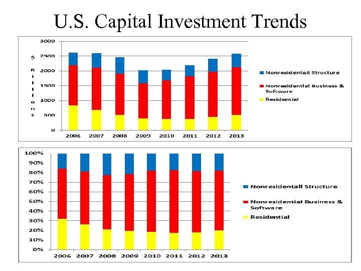 U. S. Capital Investment Trends
