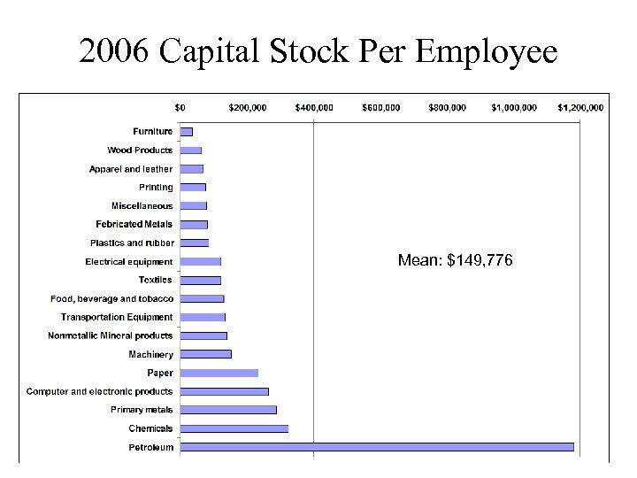 2006 Capital Stock Per Employee Mean: $149, 776