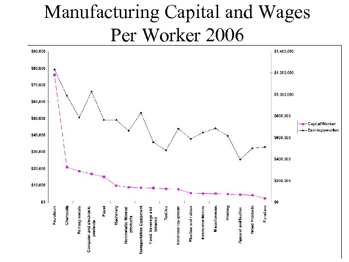 Manufacturing Capital and Wages Per Worker 2006